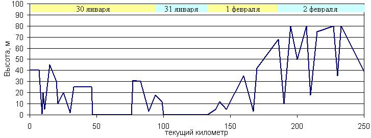 Погода новосибирск 14 дней 2014 год